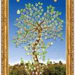 The Genealogical Tree of Theistic Vedanta