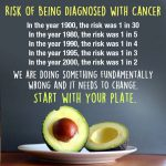 The risk of being diagnosed with cancer