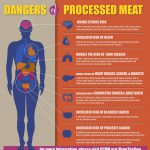Processed meats rank alongside smoking as cancer causes – WHO